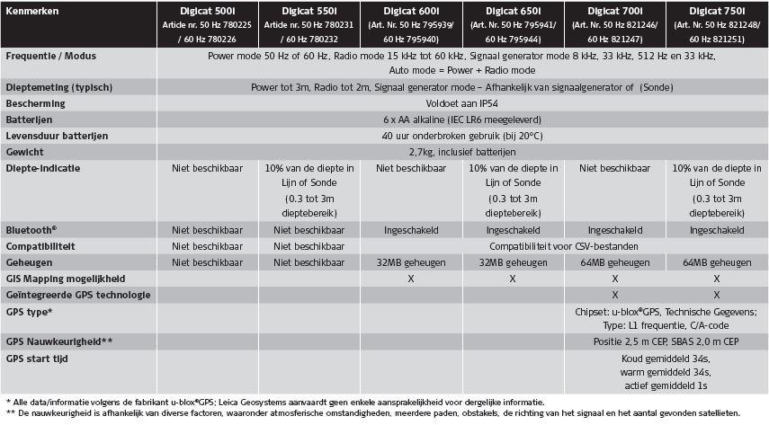 Tabel specificaties Leica Digicat serie